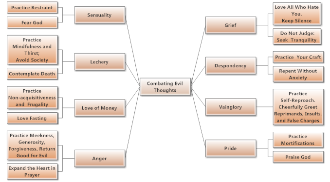 mindmap associating evils with methods for combating them