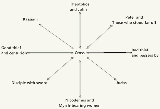 a domain model showing individuals as types of relationships to the Cross and Crucifixion