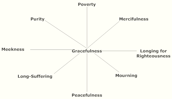 top level taxonomy of gracefulness in ascetical life
