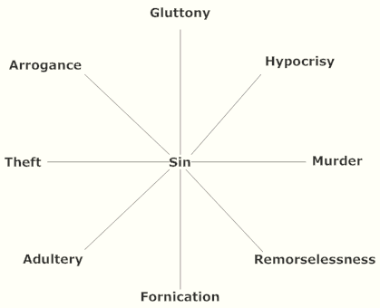 top level taxonomy of sinfulenss for an ascetical life